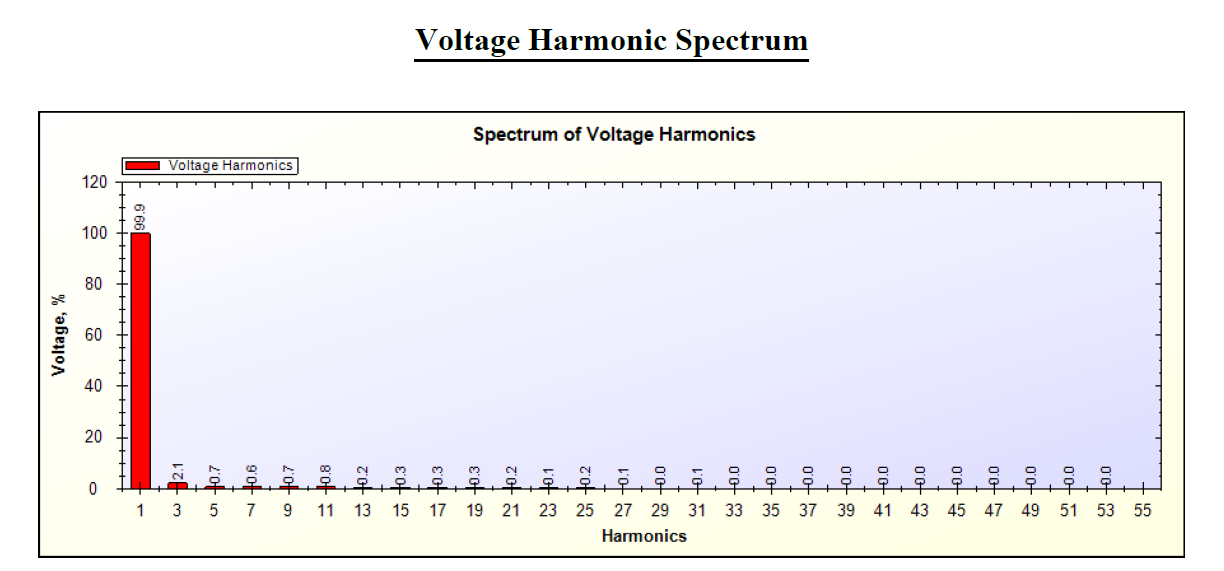 Voltage Harmonics Spectrum of 14 W Incandescent Bulb by SPEA-1 Software