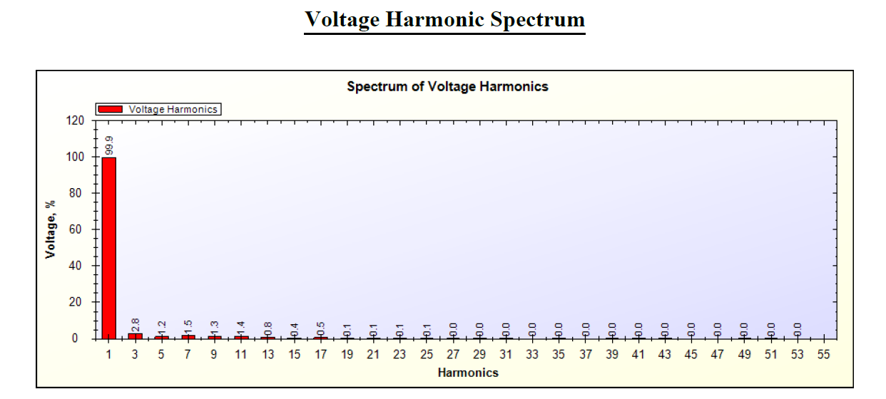 4 Watt LED bulb Voltage Harmonics Spectrum