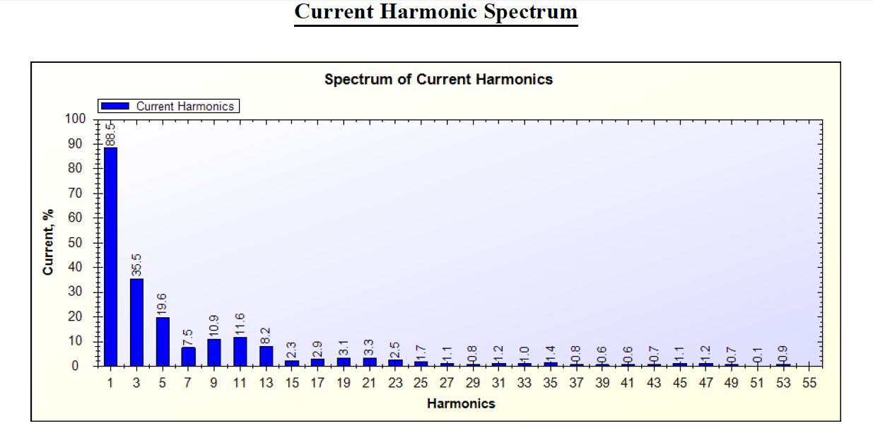 4 Watt led bub Amps Current Harmonics Spectrum