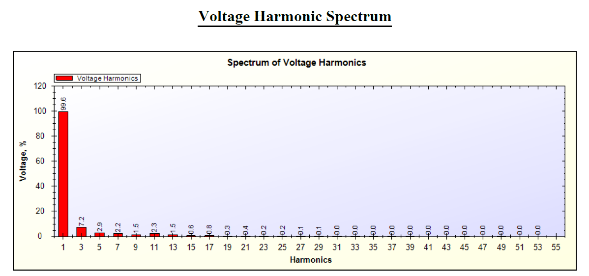 Voltage Harmonics Spectrum by SPEA-1 Software for Laptop Adapter(Charger)