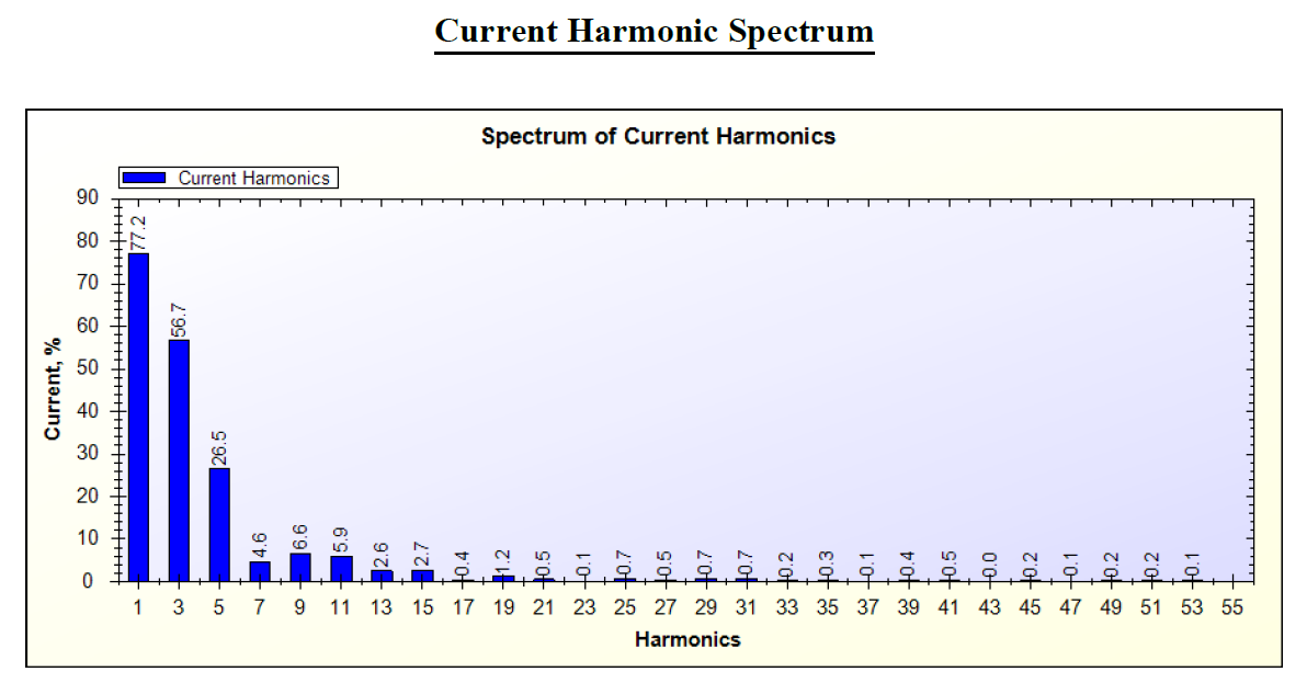 AMPS(Current) Harmonics Analysis by SPEA-1 Software for Laptop Adapter