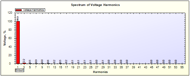 Voltage Harmonics Spectrum of UPS on 20% Load by SPEA-1