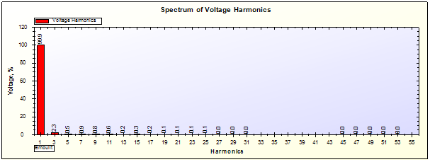 Voltage Harmonics Report for UPS on 25% Load generated by SPEA-1