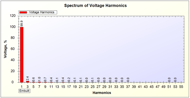 Voltage Harmonics Report of UPS on 40% Load generated by SPEA-1