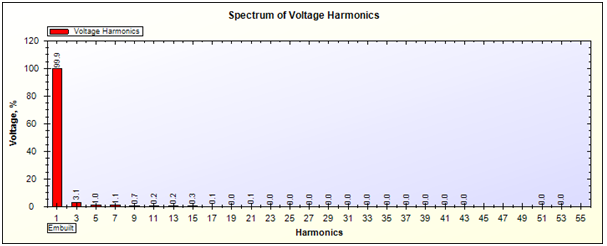 Voltage Harmonics Report of UPS on 50% Load generated by SPEA-1