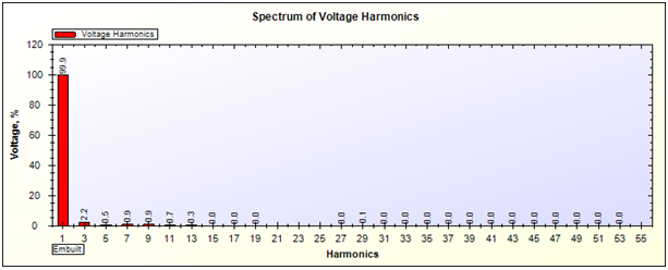 Voltage Harmonics Spectrum of UPS on 10% Load by SPEA-1