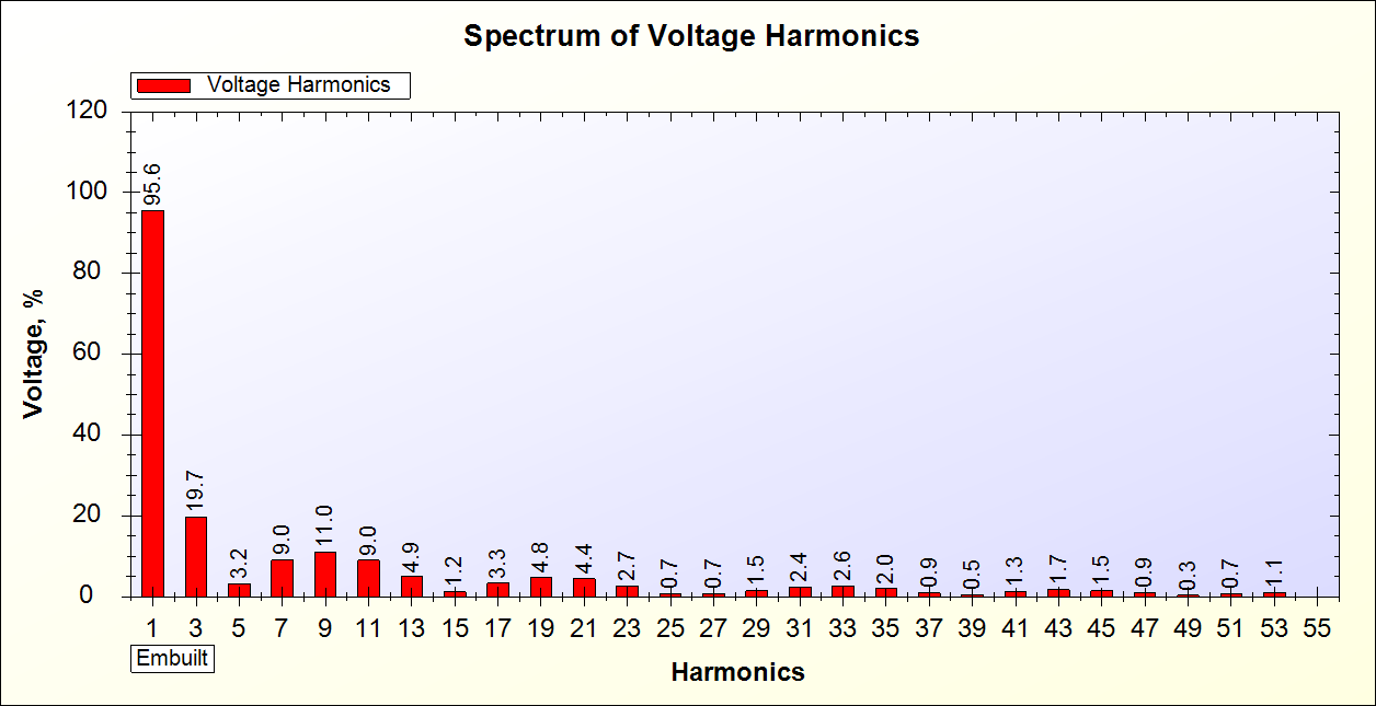 Voltage Harmonics Spectrum of Square Wave UPS generated by SPEA-1