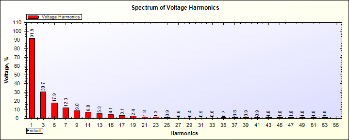 Voltage Harmonics Spectrum of Square wave UPS on 75% Load generated by SPEA-1
