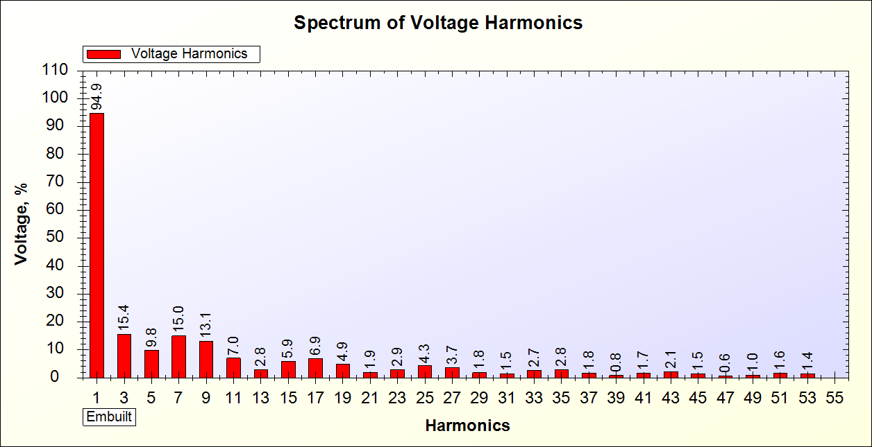 Voltage Harmonics Spectrum of Square Wave UPS on 20% Load generated by SPEA-1
