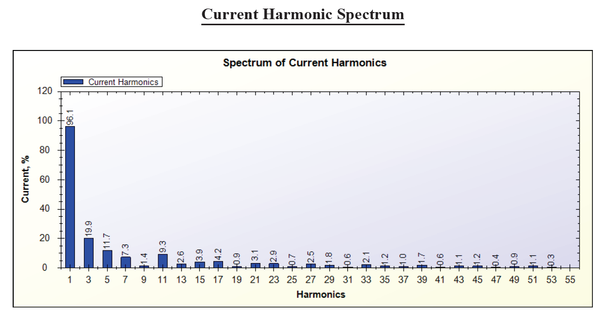 Current Harmonics Spectrum of tubelight by SPEA-1 Software
