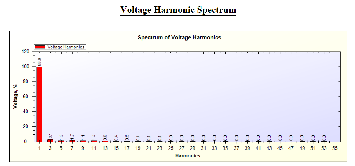 Voltage harmonics spectrum of tubelight by SPEA-1
