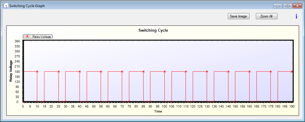 Switching Cycle for burn in testing of LED Driver